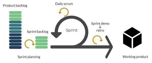 Sprint-Process